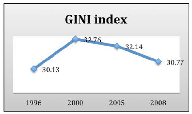 Gini Index in the Arab Republic of Egypt