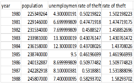 The data of USA Unemployment Rate and Crime Rate